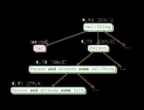 Concept Learning in Description Logics